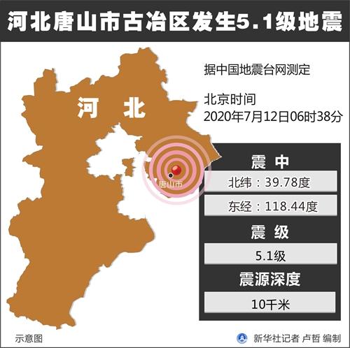 今晨唐山发生5.1级地震 震中无人员伤亡
